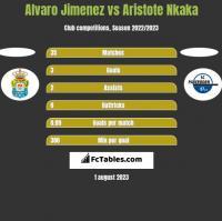 Alvaro Jimenez vs Aristote Nkaka h2h player stats