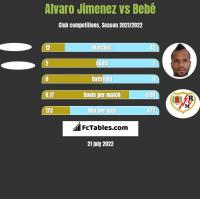 Alvaro Jimenez vs Bebe h2h player stats