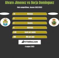 Alvaro Jimenez vs Borja Dominguez h2h player stats