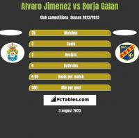 Alvaro Jimenez vs Borja Galan h2h player stats