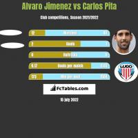 Alvaro Jimenez vs Carlos Pita h2h player stats