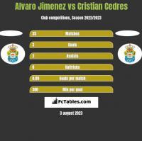 Alvaro Jimenez vs Cristian Cedres h2h player stats