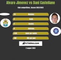 Alvaro Jimenez vs Dani Castellano h2h player stats