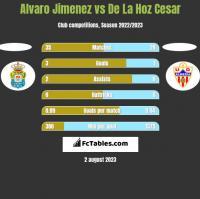 Alvaro Jimenez vs De La Hoz Cesar h2h player stats