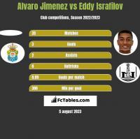 Alvaro Jimenez vs Eddy Israfilov h2h player stats