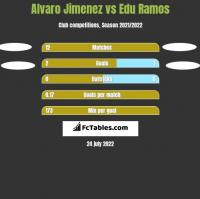 Alvaro Jimenez vs Edu Ramos h2h player stats