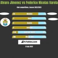 Alvaro Jimenez vs Federico Nicolas Varela h2h player stats
