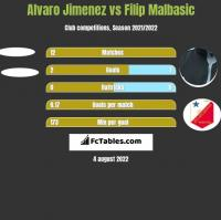 Alvaro Jimenez vs Filip Malbasic h2h player stats