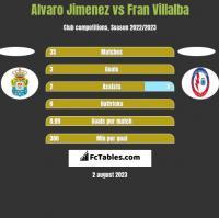 Alvaro Jimenez vs Fran Villalba h2h player stats