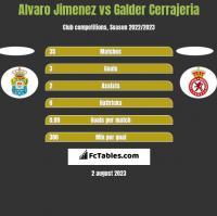 Alvaro Jimenez vs Galder Cerrajeria h2h player stats