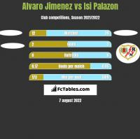 Alvaro Jimenez vs Isi Palazon h2h player stats
