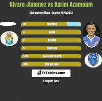 Alvaro Jimenez vs Karim Azamoum h2h player stats