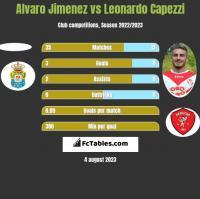 Alvaro Jimenez vs Leonardo Capezzi h2h player stats