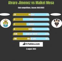 Alvaro Jimenez vs Maikel Mesa h2h player stats
