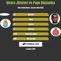 Alvaro Jimenez vs Pape Diamanka h2h player stats