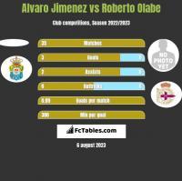Alvaro Jimenez vs Roberto Olabe h2h player stats