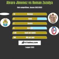 Alvaro Jimenez vs Roman Zozula h2h player stats
