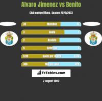 Alvaro Jimenez vs Benito h2h player stats