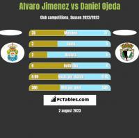 Alvaro Jimenez vs Daniel Ojeda h2h player stats