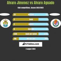 Alvaro Jimenez vs Alvaro Aguado h2h player stats
