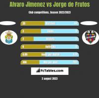 Alvaro Jimenez vs Jorge de Frutos h2h player stats