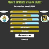 Alvaro Jimenez vs Alex Lopez h2h player stats