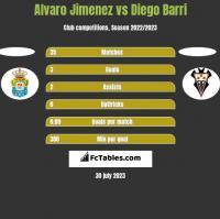 Alvaro Jimenez vs Diego Barri h2h player stats