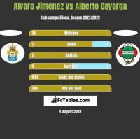 Alvaro Jimenez vs Alberto Cayarga h2h player stats
