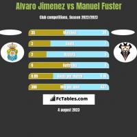 Alvaro Jimenez vs Manuel Fuster h2h player stats