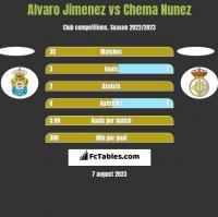 Alvaro Jimenez vs Chema Nunez h2h player stats