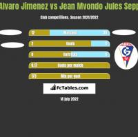 Alvaro Jimenez vs Jean Mvondo Jules Sepp h2h player stats