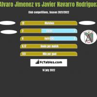 Alvaro Jimenez vs Javier Navarro Rodriguez h2h player stats