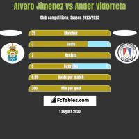 Alvaro Jimenez vs Ander Vidorreta h2h player stats