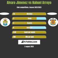 Alvaro Jimenez vs Nahuel Arroyo h2h player stats