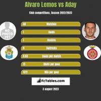 Alvaro Lemos vs Aday h2h player stats