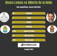 Alvaro Lemos vs Alberto De la Bella h2h player stats