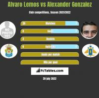 Alvaro Lemos vs Alexander Gonzalez h2h player stats