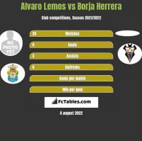 Alvaro Lemos vs Borja Herrera h2h player stats