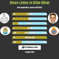 Alvaro Lemos vs Brian Olivan h2h player stats