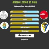 Alvaro Lemos vs Cala h2h player stats