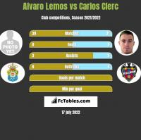 Alvaro Lemos vs Carlos Clerc h2h player stats