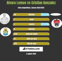 Alvaro Lemos vs Cristian Gonzalez h2h player stats