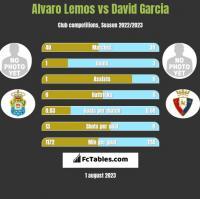 Alvaro Lemos vs David Garcia h2h player stats