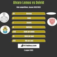 Alvaro Lemos vs Deivid h2h player stats