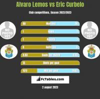 Alvaro Lemos vs Eric Curbelo h2h player stats