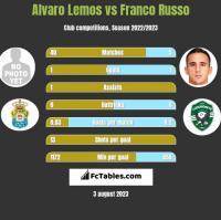 Alvaro Lemos vs Franco Russo h2h player stats