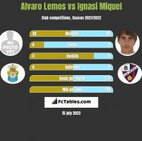 Alvaro Lemos vs Ignasi Miquel h2h player stats
