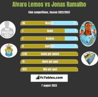 Alvaro Lemos vs Jonas Ramalho h2h player stats