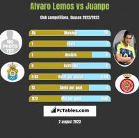Alvaro Lemos vs Juanpe h2h player stats
