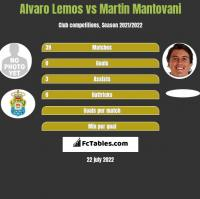 Alvaro Lemos vs Martin Mantovani h2h player stats